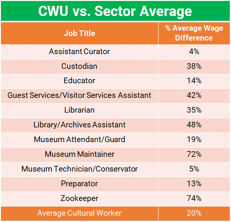 CWU vs. Sector Average